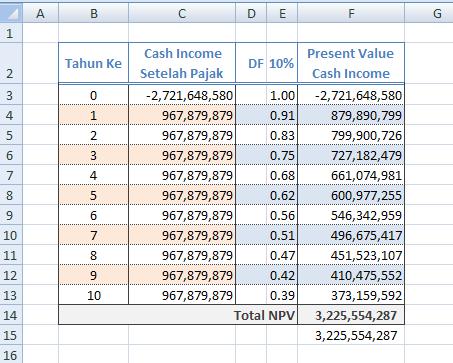 Cara Menghitung Npv Net Present Value