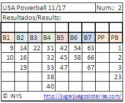 números optimizados para jugar al powerball desde ecuador