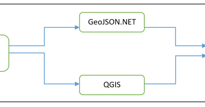 how to use geojson.net
