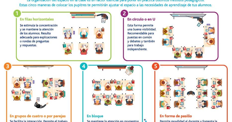 Ayuda Para Maestros 5 Maneras Diferentes De Organizar El Espacio Del Aula