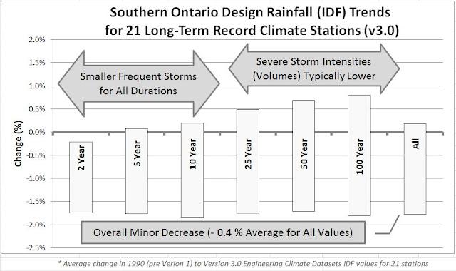 Ontario extreme rain IDF trends