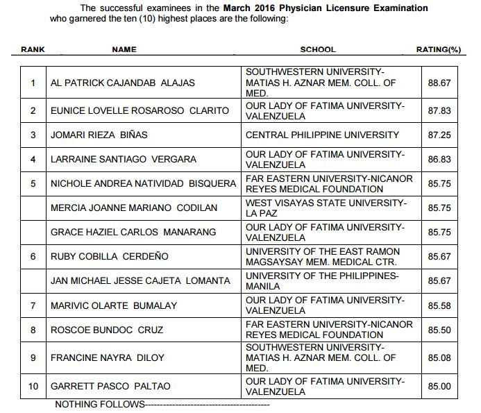 Top 10 March 2016 Medical board exam released