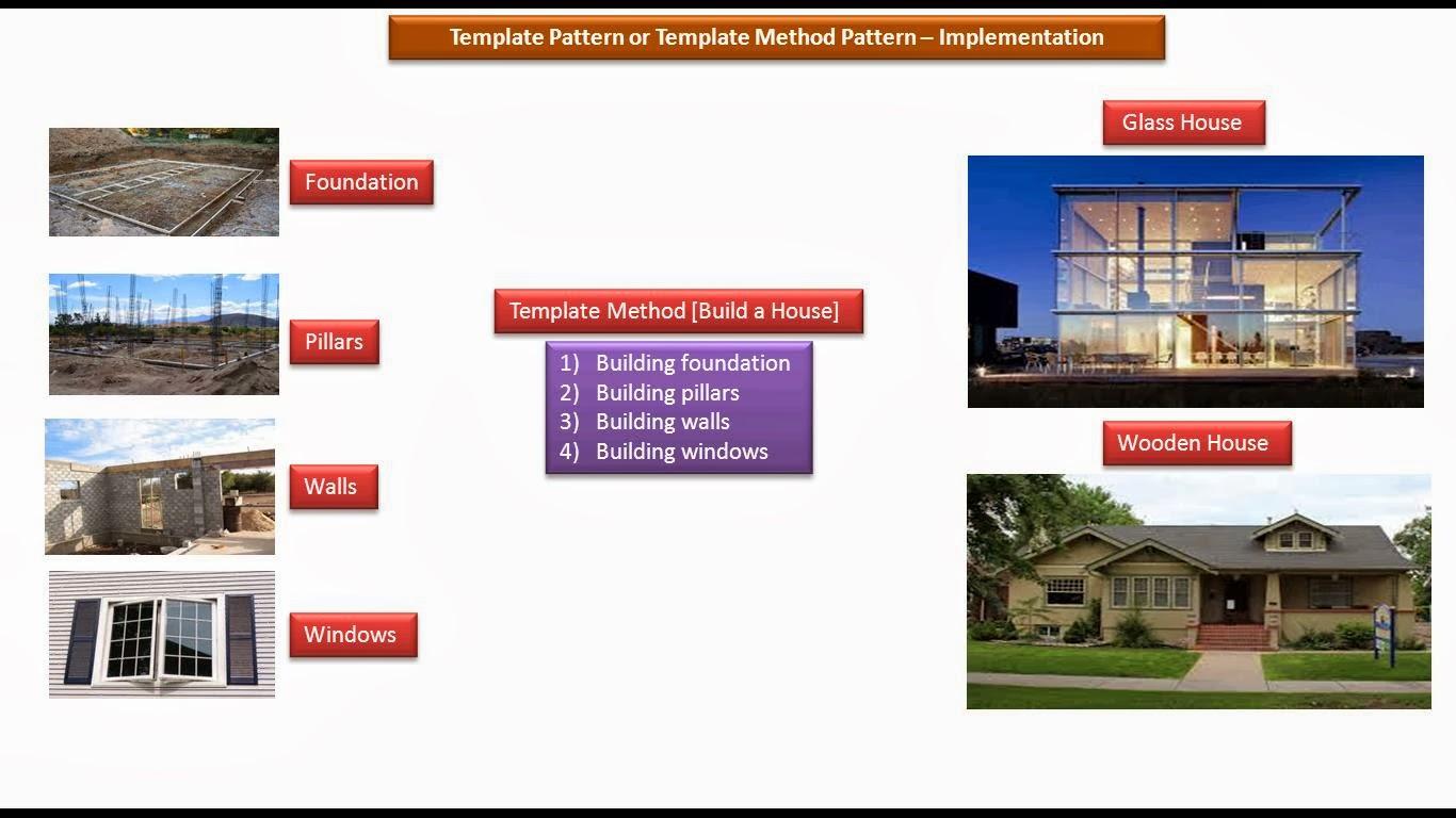 Java ee template design pattern or template method design for Household design method