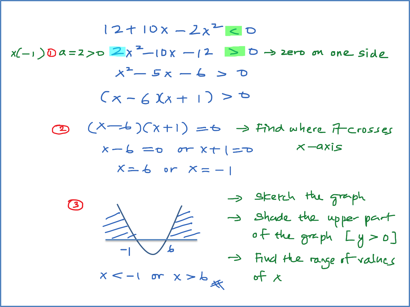 Steps To Solve A Quadratic Inequalities