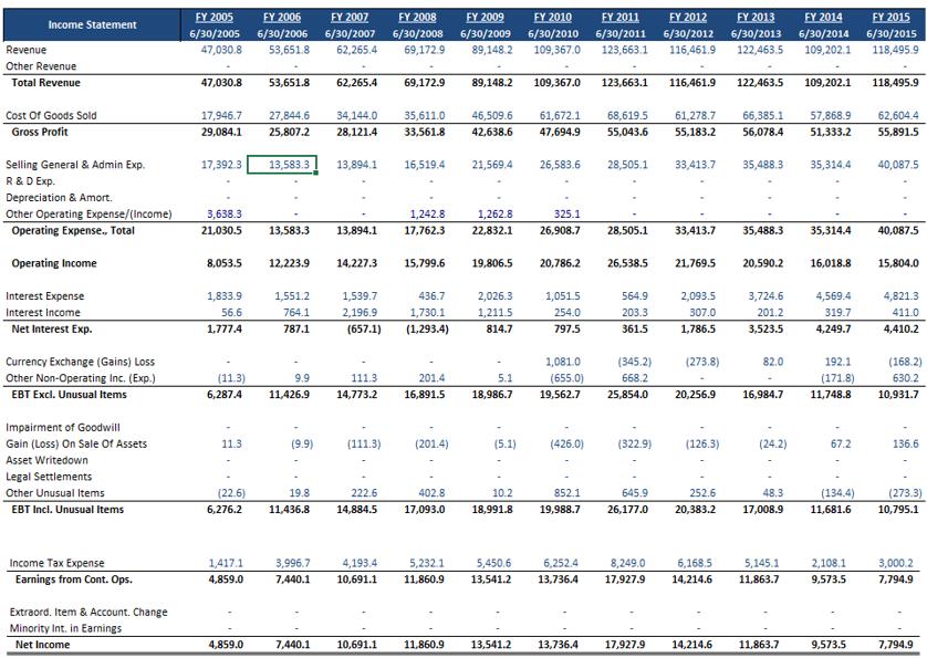 Income Statement Balance Sheet Cash Flow Template Excel from 4.bp.blogspot.com