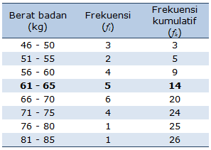 Statistika – Ukuran Pemusatan Data : Mean , Median, Modus