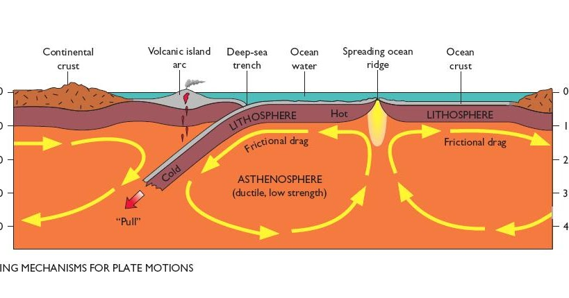 what forces drive plate tectonic motion