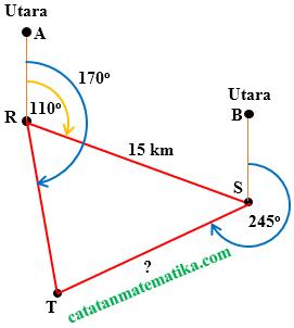 Jurusan tiga angka yaitu memilih letak sebuah titik atau obyek yang diukur dari titik Jurusan Tiga Angka