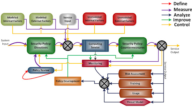 Figure 2. Proposed security policy management process.