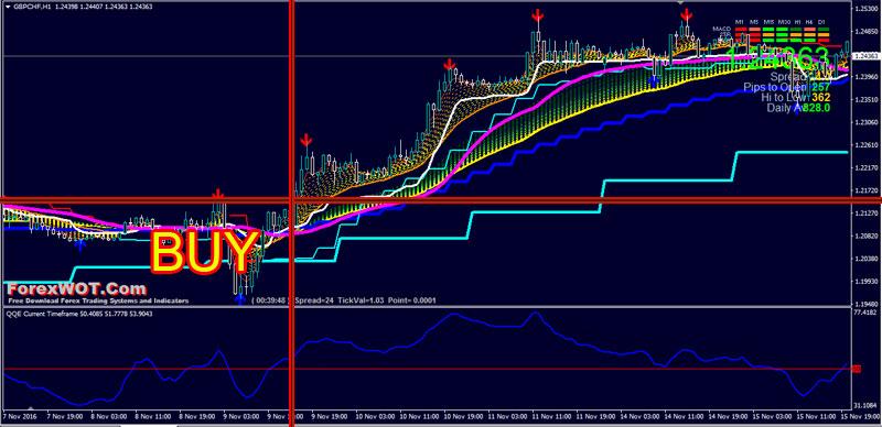 MTF Trading System – Kaufman MTFMA Multi Time Frame Moving