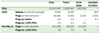Summary of Station and Plug Count Estimates to meet the demand of 15M PEVs in 2030. Source: National Plug-In Electric Vehicle Infrastructure Analysis (U.S. Department of Energy). Click to Enlarge.