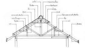ส่วนประกอบของหลังคา ~ รับ สร้าง บ้าน หาดใหญ่ โดย วิศวกร
