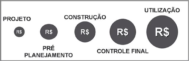 Custo da Falha Descoberta em Diferentes Etapas do Empreendimento.