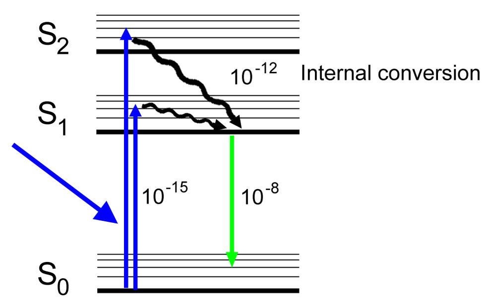 Technidyne corporation r good measure 2016 jablonski diagram for fluorescence ccuart Gallery