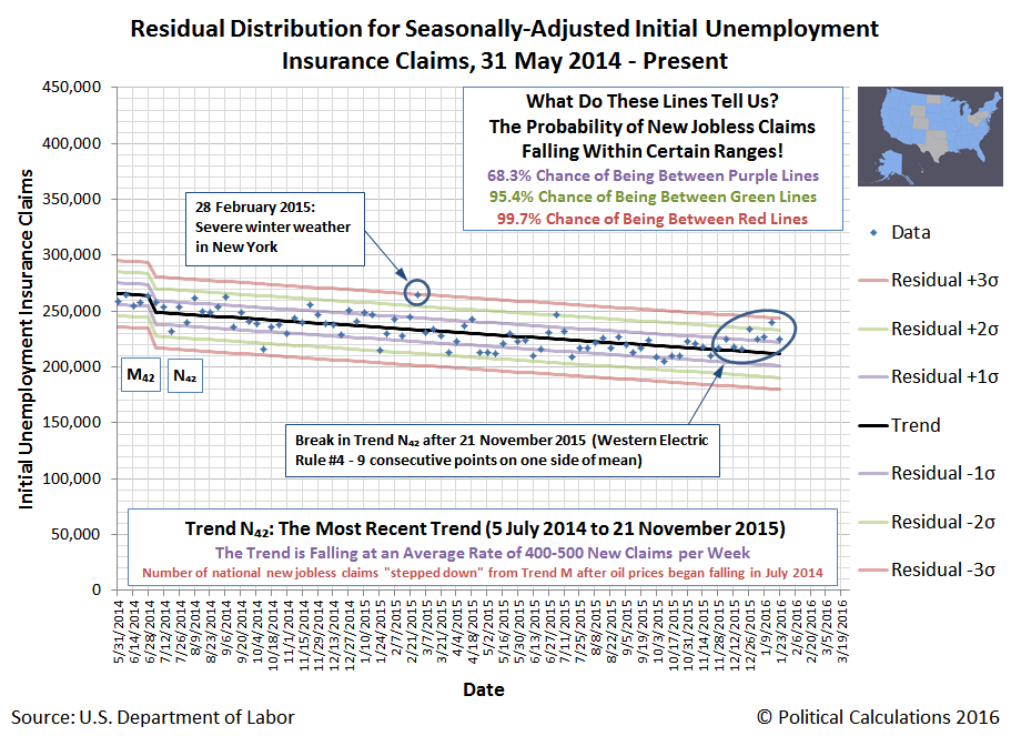 Residual Distribution for Seasonally-Adjusted Initial Unemployment Insurance Claims, 31 May 2014 - 30 January 2016, 8 Fracking States