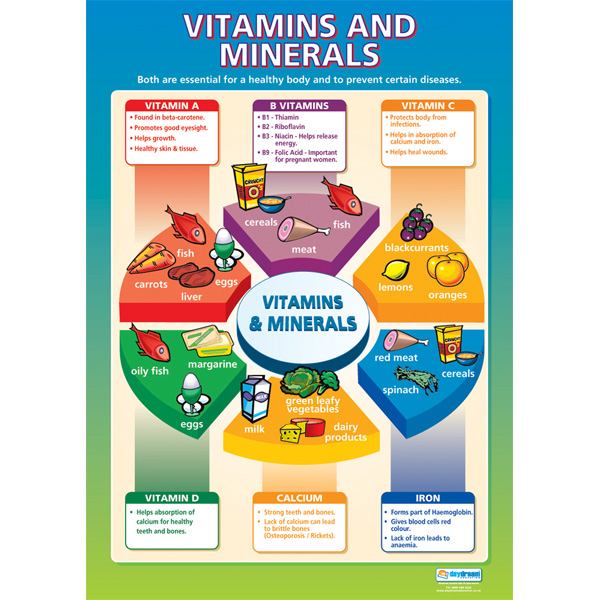 Types of vitamins and minerals