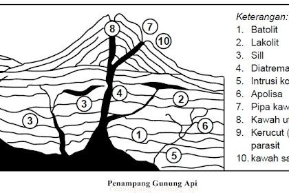 6 Bentuk Intrusi Magma Lengkap Gambar dan Penjelasan