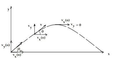 Image result for brane space,rocket motion