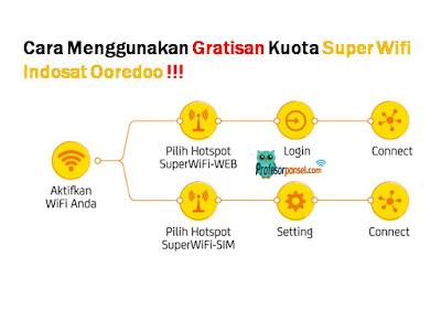 Cara Menggunakan  Gratisan Kuota Super Wifi Indosat Ooredoo