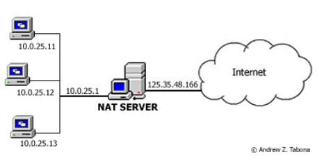 Configuring secure NAT on Mikrotik router to prevent