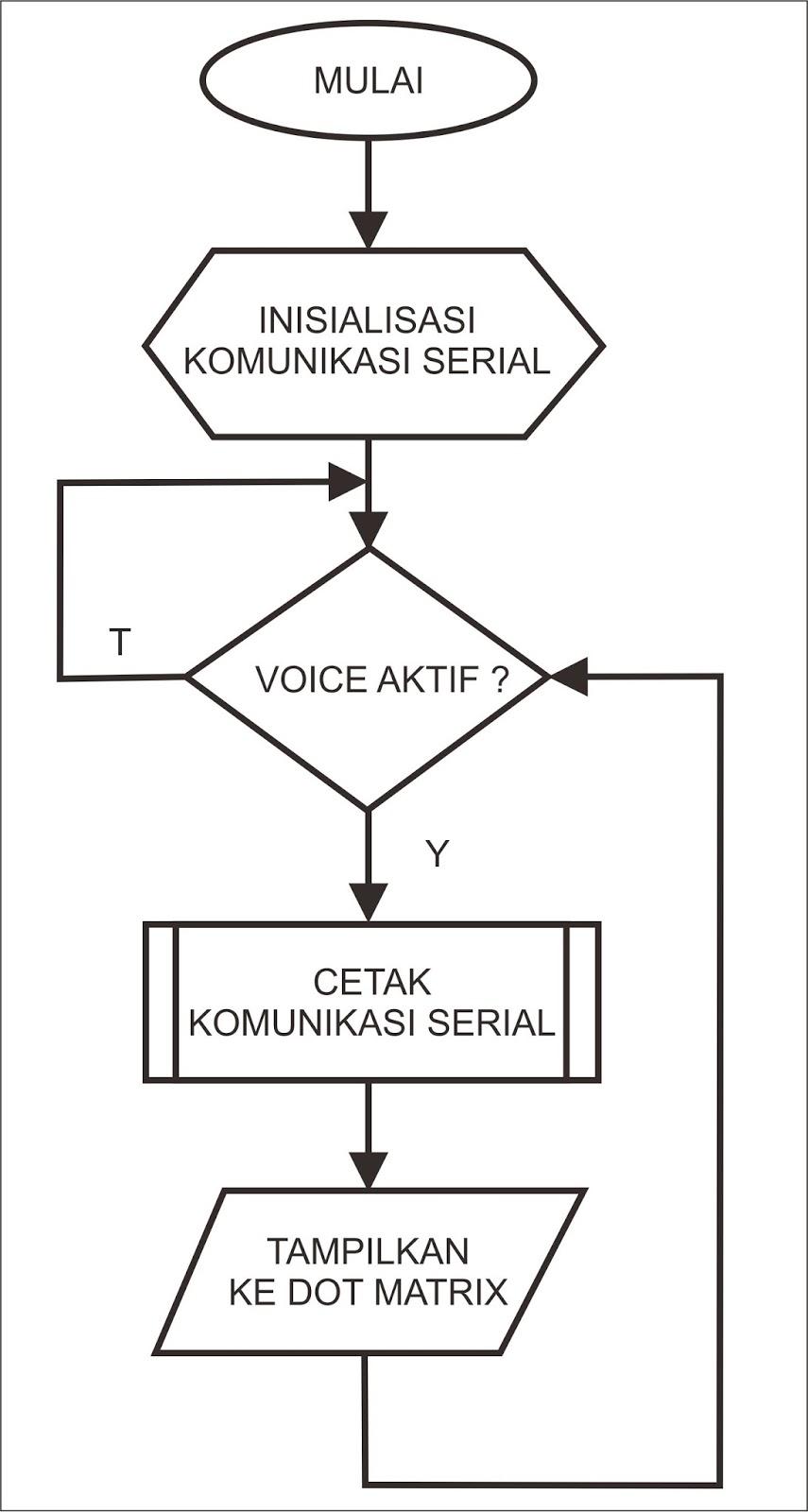belajar mikrokontroler 2016  dot matriks penampil pesan suara