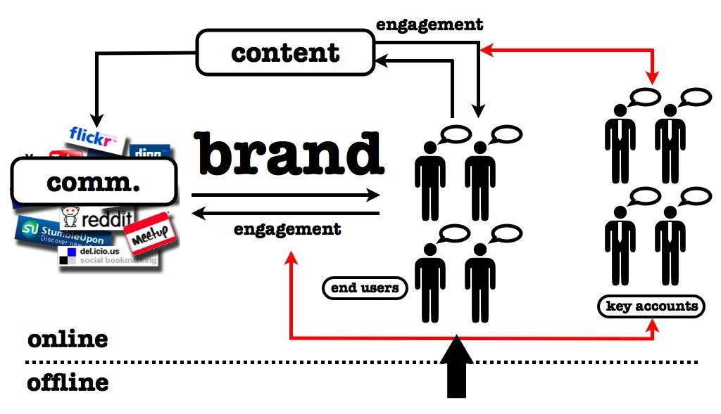 Tips Sukses Membuat Kontes di Social Media Brand