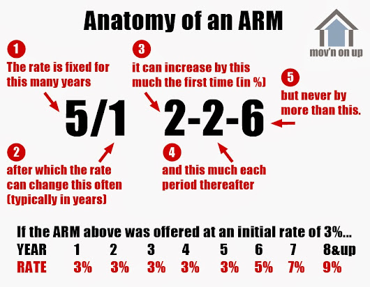 Understanding the Impact of ARMs (Adjustable Rate Mortgages)