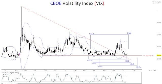 TimePriceResearch VIX PutCall Ratio AI Forecast Extreme Greed - Map price meaning