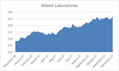 Dividend Aristocrat Abbott dividend hike 2017