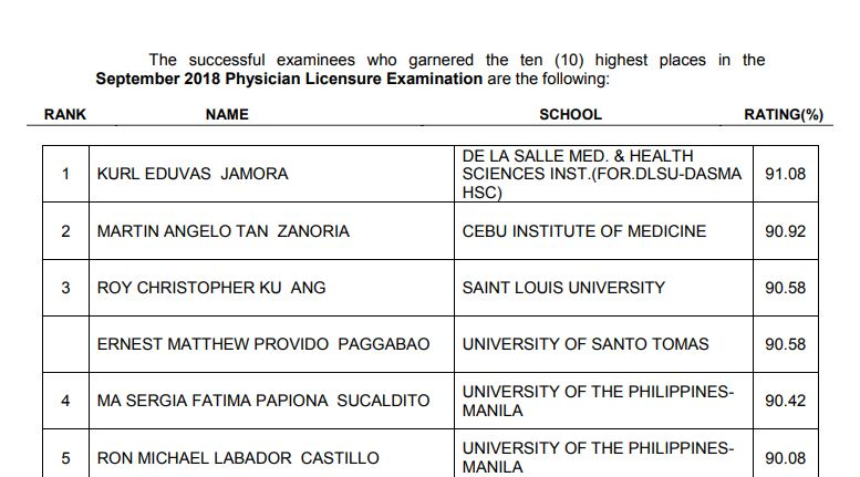 TOP 10 PASSERS: September - October 2018 Physician board exam PLE results