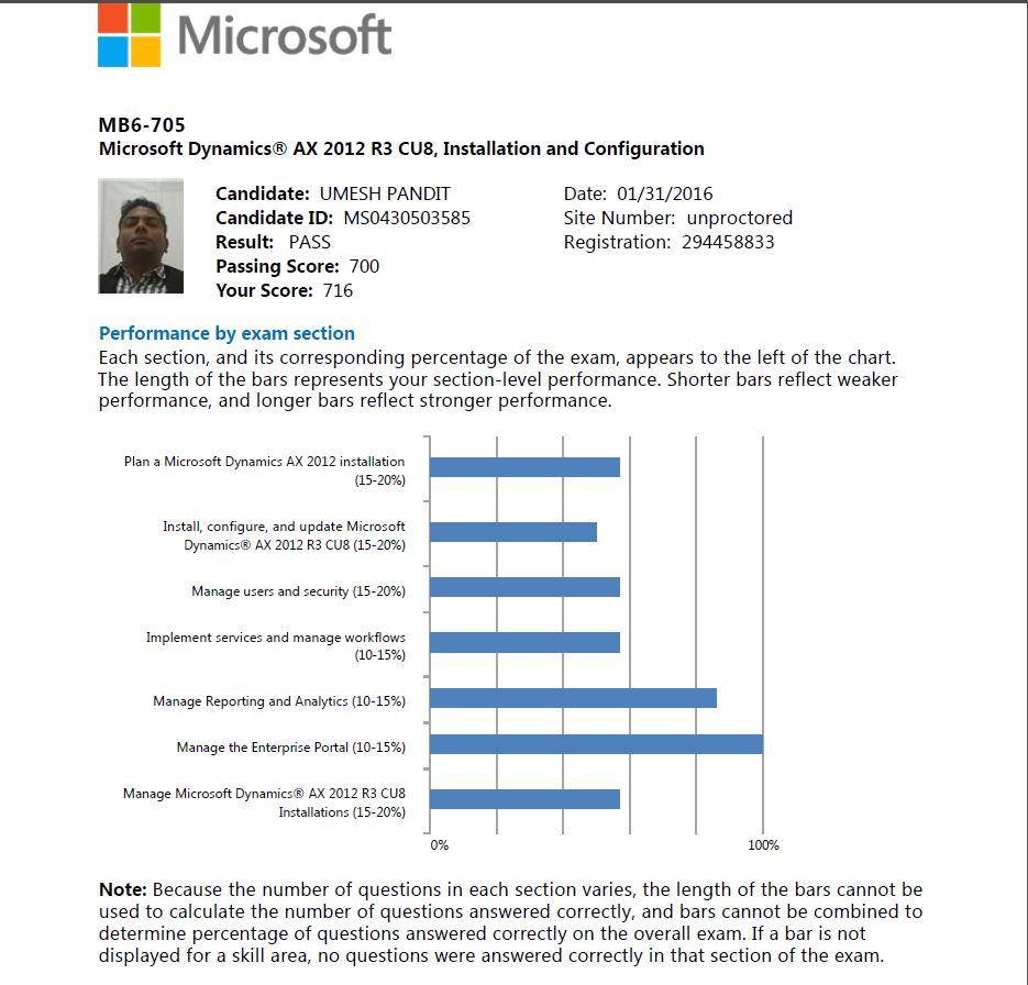 Microsoft Dynamics Products Tips And News Today I Passed The