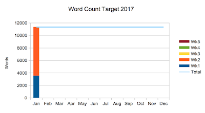 Linzé Brandon, Live in Balance, Goals 2017, word count target