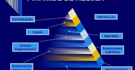 Informática,Gestión de la Información : Piramide de Kelsen