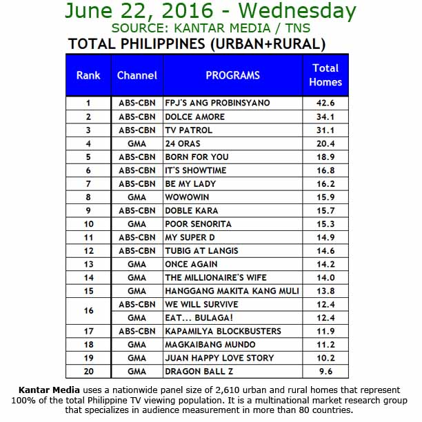 'Its Showtime' is still the most watched noontime show
