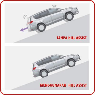 Perbandingan kendaraan yang tidak menggunakan dan menggunakan Hill Start Assist