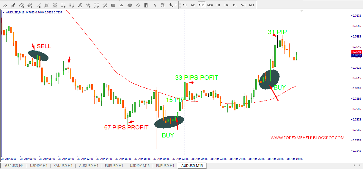 Best time frame to trade forex