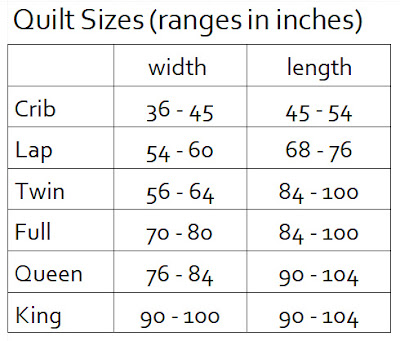 chart of quilt size ranges collected from several quilting books