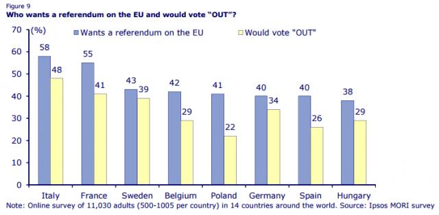 Κυοφορείται η διάλυση της Ευρωζώνης, από πολλές χώρες-μέλη της μαζί