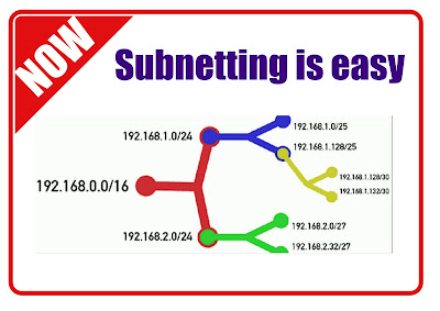 pengertian subnetting