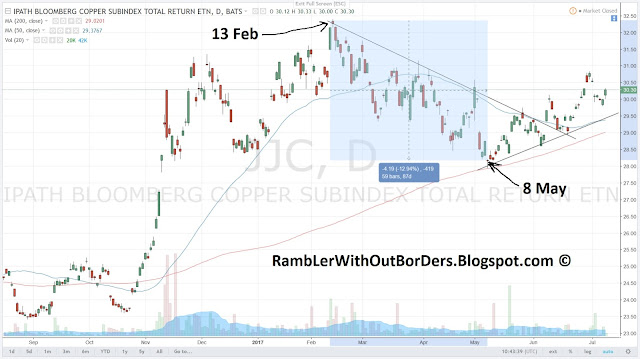 Copper ETF peaks on 13 Feb and bottoms on 8 May, and breaks out of the correction on 8 May this year