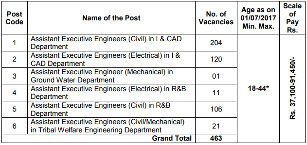 TSPSC  ASSISTANT EXECUTIVE ENGINEERS vacancy details