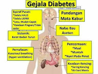 Milagros untuk Pencegahan Penyakit Diabetes