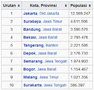 populasi terpadat pulau Jawa tahun 2005 wisataarea.com