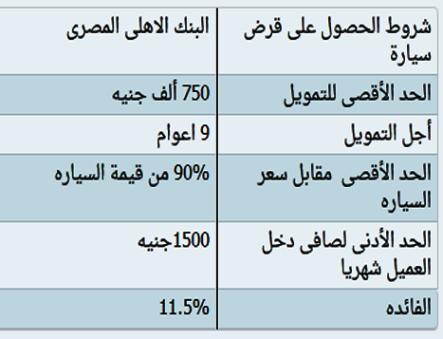 قروض السيارات للشباب افضل قرض سيارة فى مصر قروض السيارات بدون