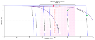 Frequency range of a 56-Gbaud signal vs. frequency response of coherent optical receivers
