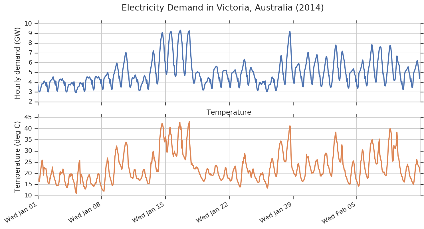 electricity demand in Victoria, Australia