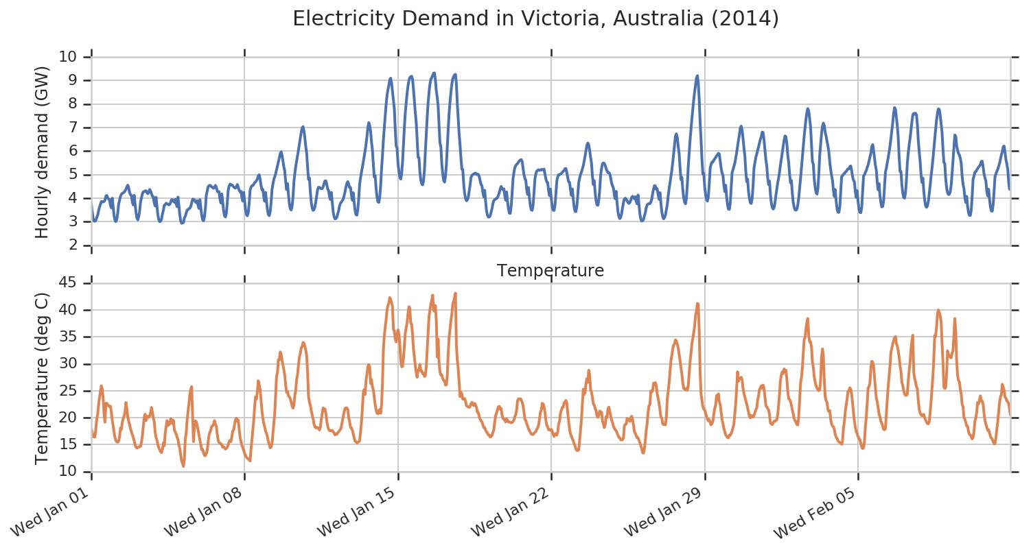electricity demand in Victoria, Australia