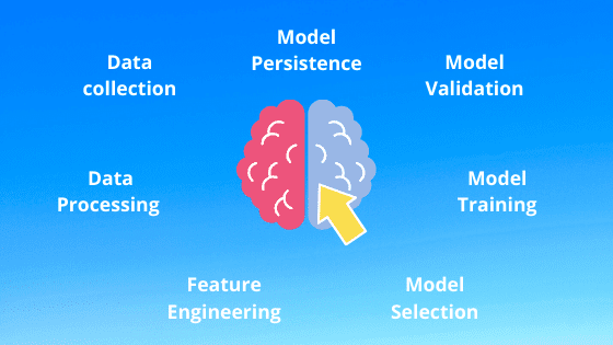 Steps for Machine learning process to build an project