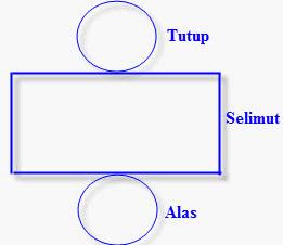 RPP Matematika kelas 5 jaring berbagai bangun ruang ...