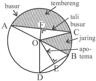 artikel Matematika: Mengenal Lingkaran dan unsur-unsurnya